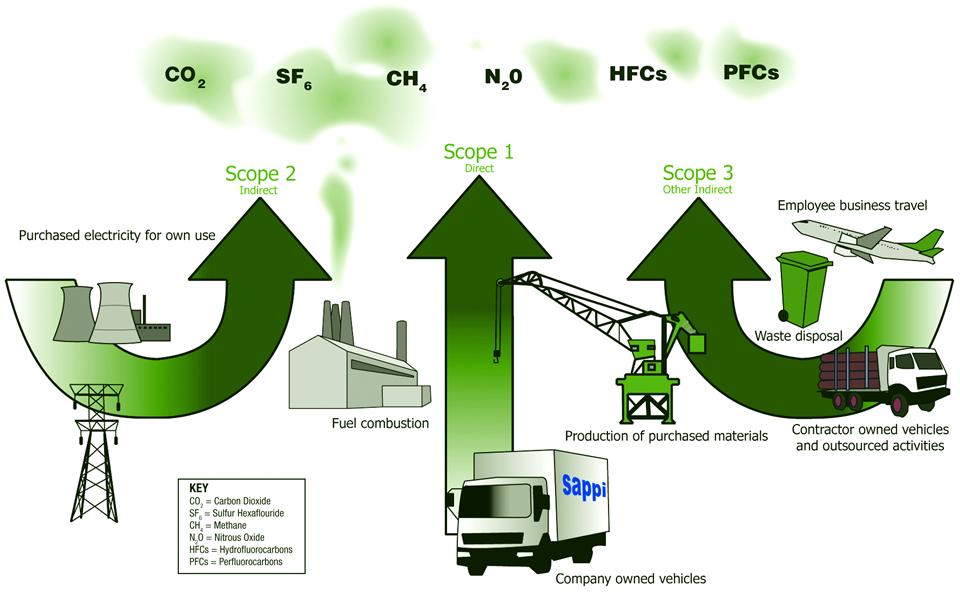 Carbon Footprint | RedBalloon Advertisers-Ecommerce Website Development Delhi|Digital Advertising