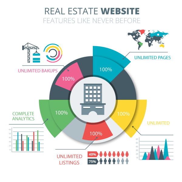 real-estate-website-development